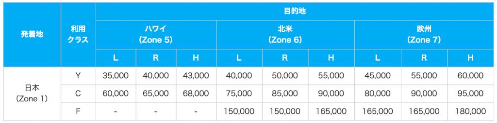 日本発着国際線マイルチャート